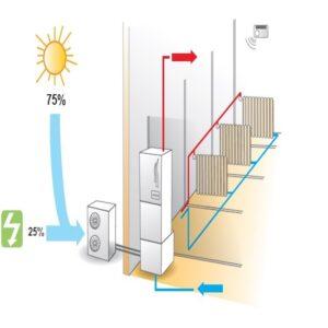 aerotermia y aire acondicionado - clysermur - instalacion certificada de aire acondicionado y aerotermia en Murcia